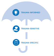 3 levels of trauma-informed approach: trauma-informed, trauma-sensitive, and trauma-specific